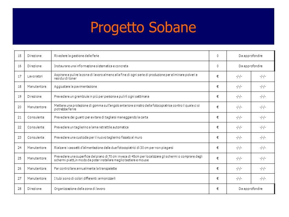 Progetto Sobane 15DirezioneRivedere la gestione delle ferie0Da approfondire 16DirezioneInstaurare una informazione sistematica e concreta0Da approfond