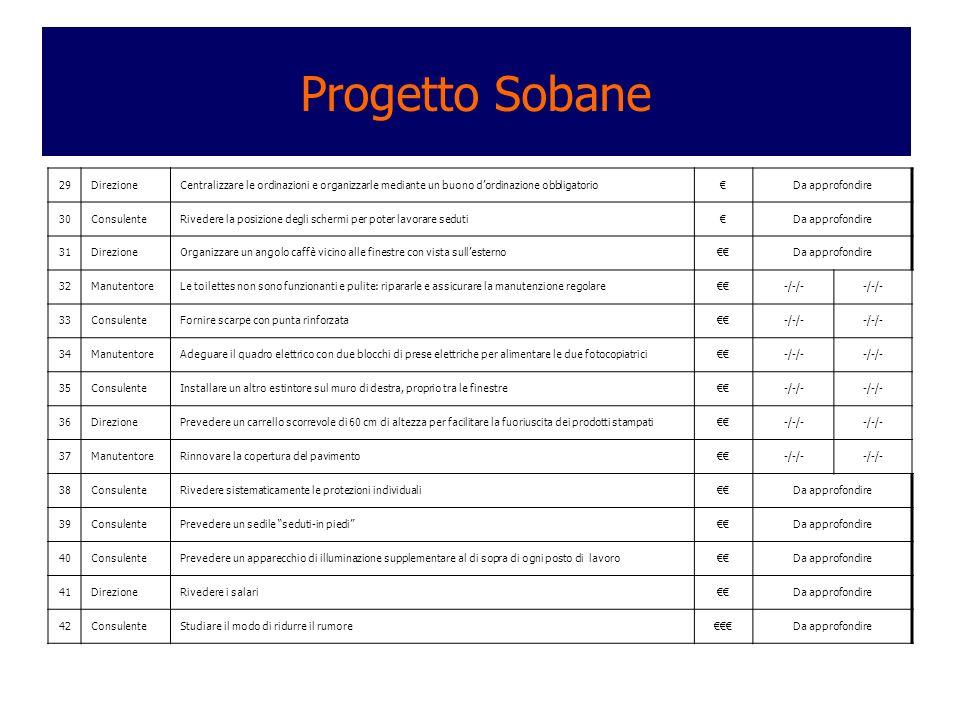 Progetto Sobane 29DirezioneCentralizzare le ordinazioni e organizzarle mediante un buono dordinazione obbligatorioDa approfondire 30ConsulenteRivedere