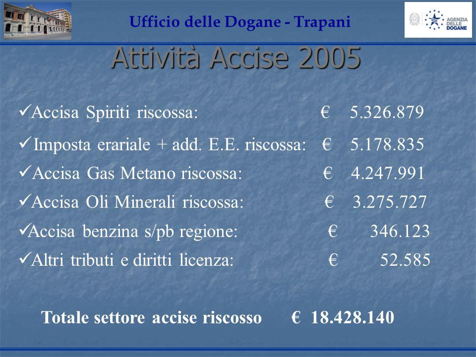 Attività Accise 2005 Ufficio delle Dogane - Trapani Accisa Spiriti riscossa: 5.326.879 Imposta erariale + add. E.E. riscossa: 5.178.835 Accisa Gas Met