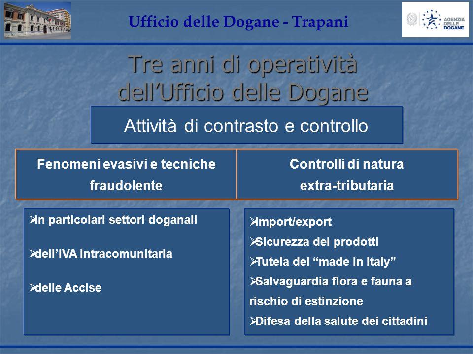 Tre anni di operatività dellUfficio delle Dogane Ufficio delle Dogane - Trapani Attività di contrasto e controllo in particolari settori doganali dell