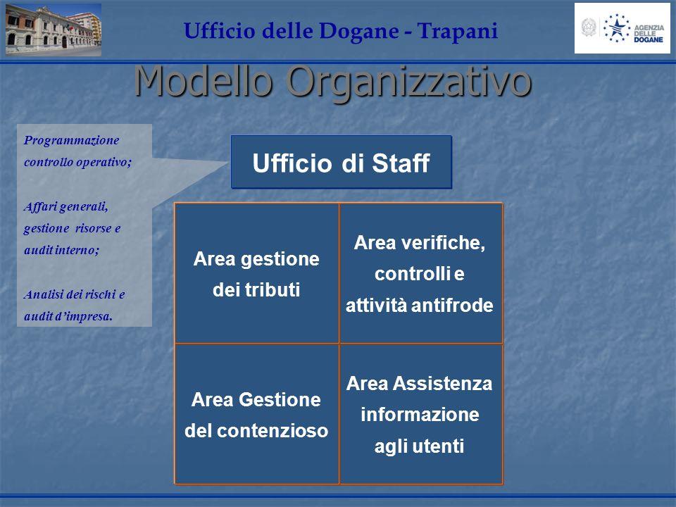 Modello Organizzativo Ufficio delle Dogane - Trapani Area Assistenza informazione agli utenti Area verifiche, controlli e attività antifrode Ufficio d