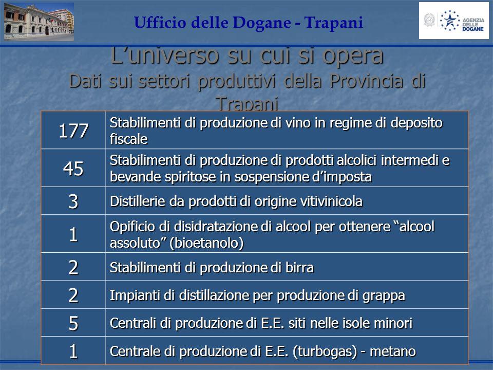 Luniverso su cui si opera Dati sui settori produttivi della Provincia di Trapani Ufficio delle Dogane - Trapani177 Stabilimenti di produzione di vino