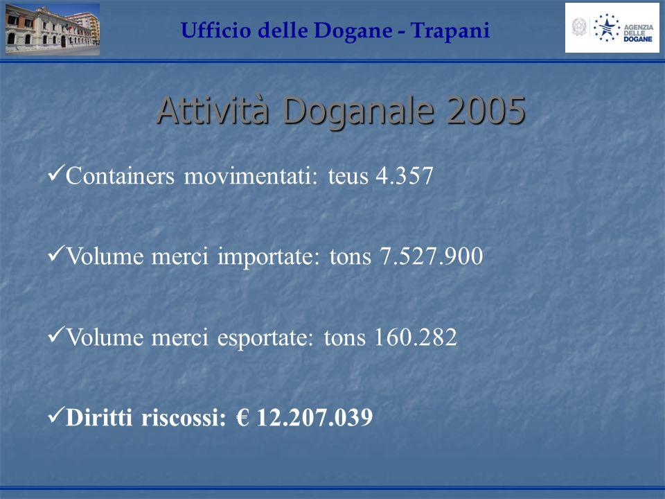 Attività Doganale 2005 Ufficio delle Dogane - Trapani Containers movimentati: teus 4.357 Volume merci importate: tons 7.527.900 Volume merci esportate: tons 160.282 Diritti riscossi: 12.207.039