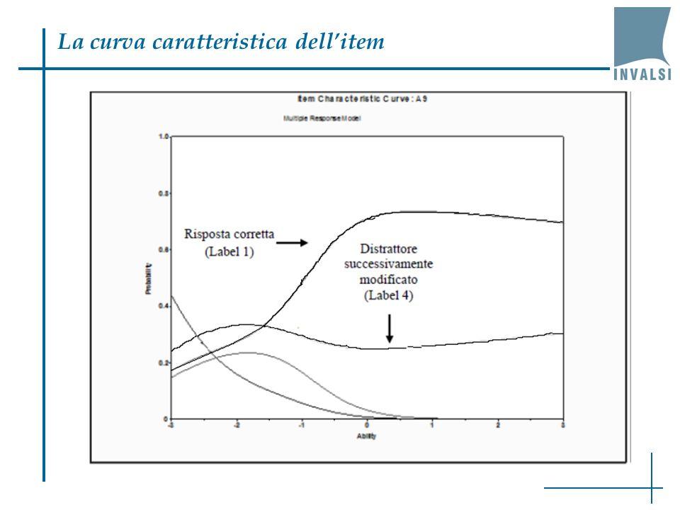 La curva caratteristica dellitem