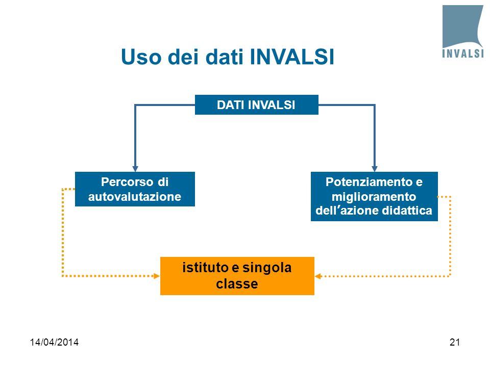 Percorso di autovalutazione Potenziamento e miglioramento dellazione didattica istituto e singola classe DATI INVALSI Uso dei dati INVALSI 14/04/20142