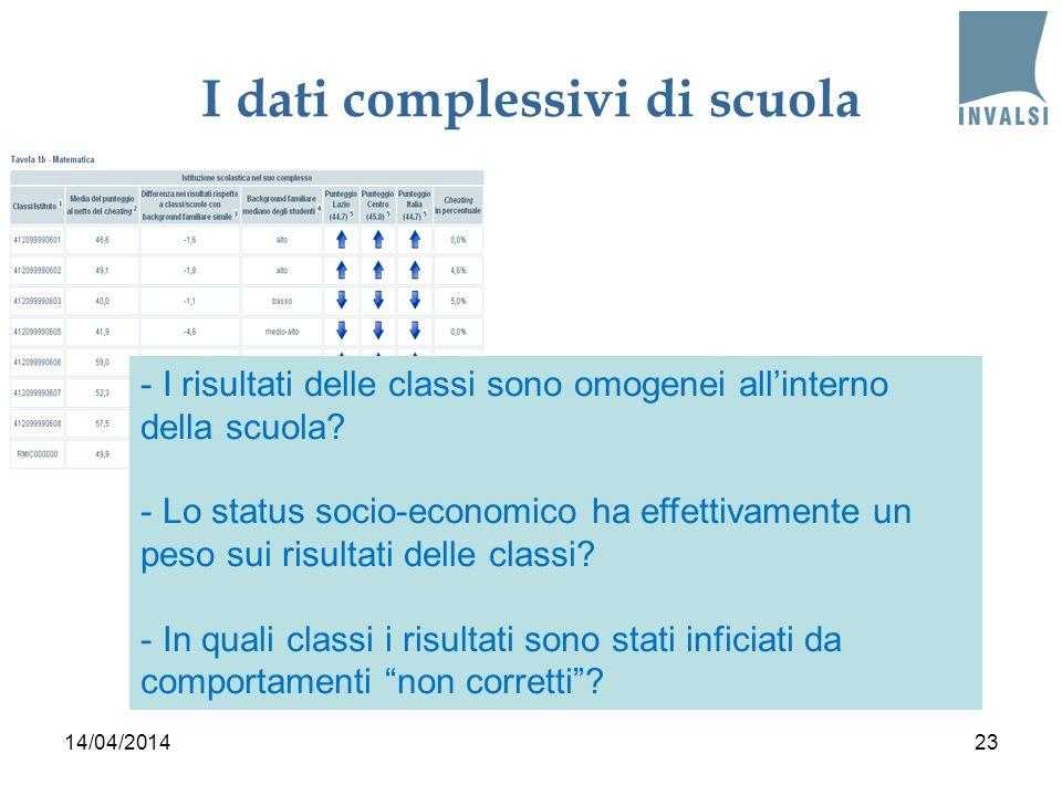 I dati complessivi di scuola 14/04/201423 - I risultati delle classi sono omogenei allinterno della scuola? - Lo status socio-economico ha effettivame