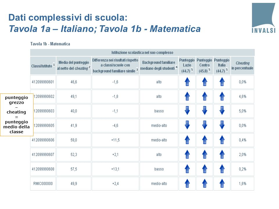 Dati complessivi di scuola: Tavola 1a – Italiano; Tavola 1b - Matematica punteggio grezzo – cheating = punteggio medio della classe