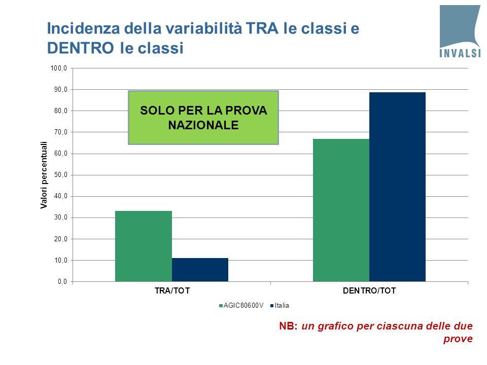 Incidenza della variabilità TRA le classi e DENTRO le classi SOLO PER LA PROVA NAZIONALE NB: un grafico per ciascuna delle due prove