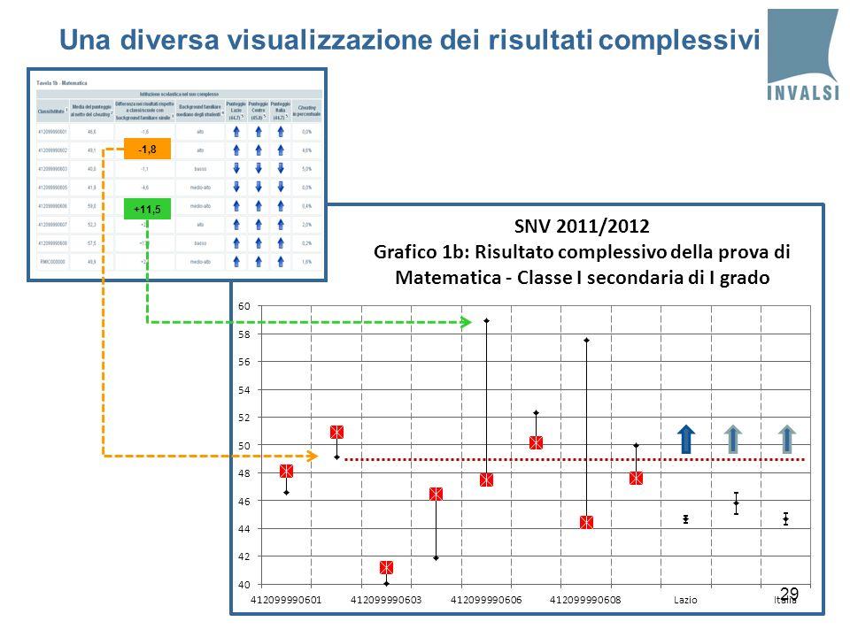 29 +11,5 -1,8 Una diversa visualizzazione dei risultati complessivi