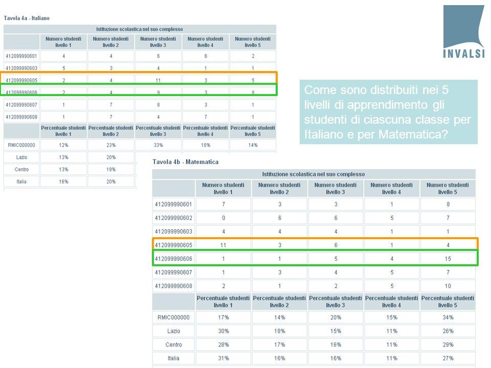 31 Come sono distribuiti nei 5 livelli di apprendimento gli studenti di ciascuna classe per Italiano e per Matematica?