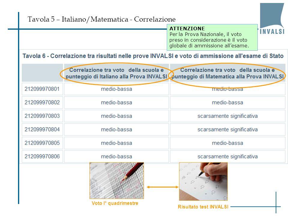 Tavola 5 – Italiano/Matematica - Correlazione ATTENZIONE Per la Prova Nazionale, il voto preso in considerazione è il voto globale di ammissione alles