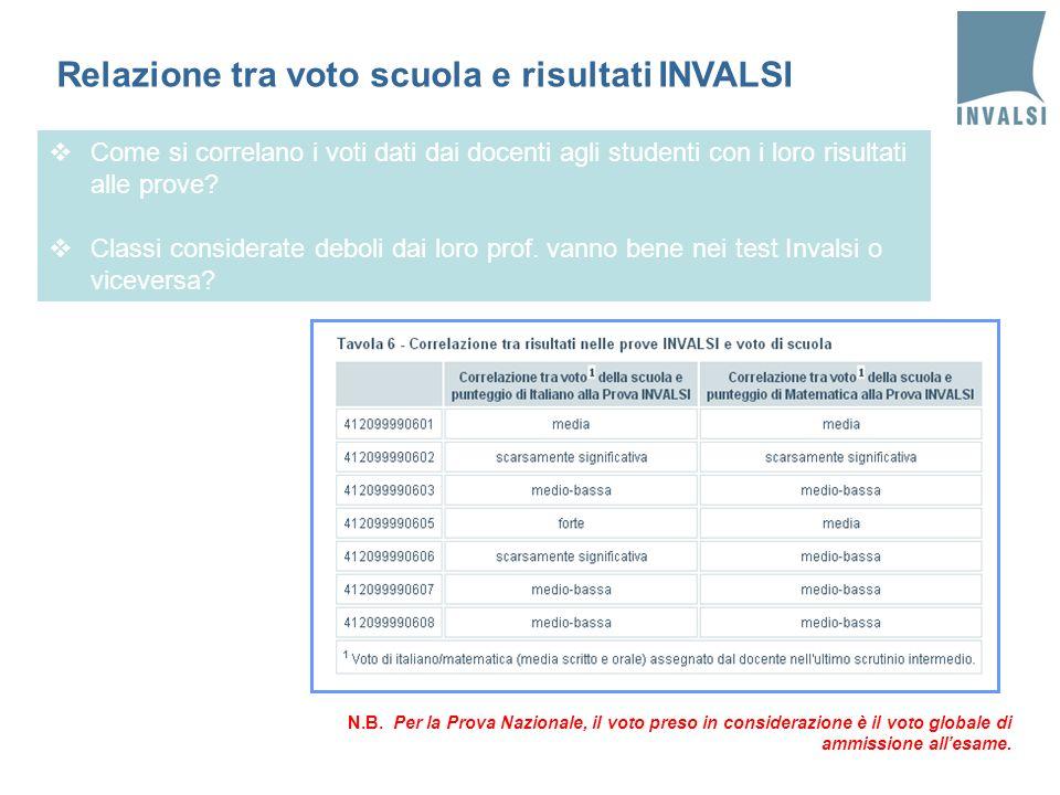 N.B. Per la Prova Nazionale, il voto preso in considerazione è il voto globale di ammissione allesame. Come si correlano i voti dati dai docenti agli