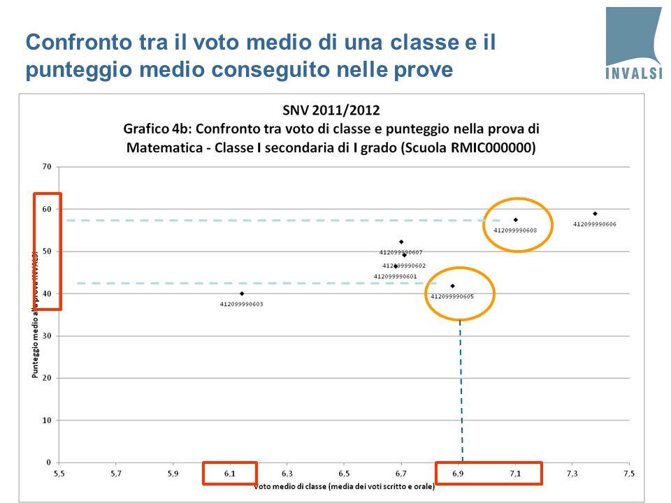 3514/04/2014Notarbartolo - Pistoresi - Pozio Confronto tra il voto medio di una classe e il punteggio medio conseguito nelle prove