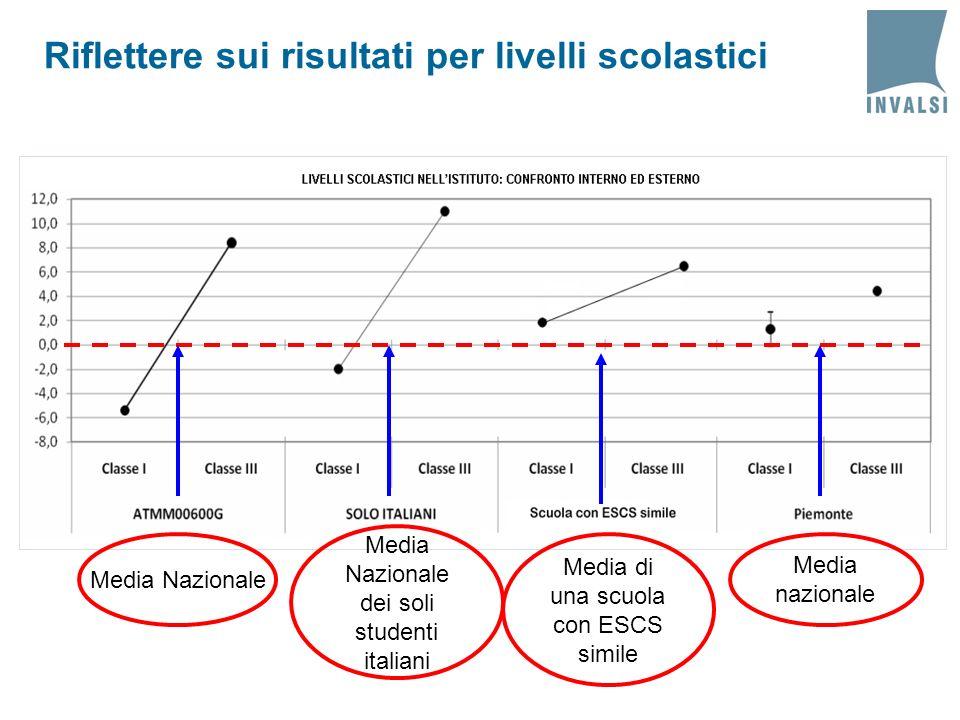 Riflettere sui risultati per livelli scolastici Media Nazionale Media Nazionale dei soli studenti italiani Media nazionale Media di una scuola con ESC