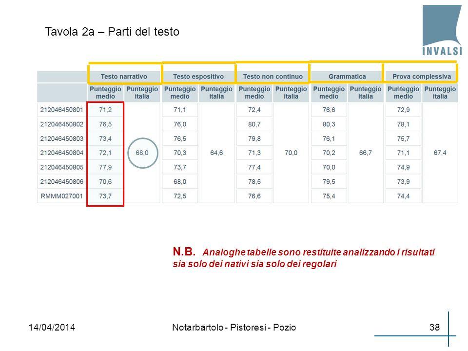 Tavola 2a – Parti del testo 3814/04/2014Notarbartolo - Pistoresi - Pozio N.B. Analoghe tabelle sono restituite analizzando i risultati sia solo dei na