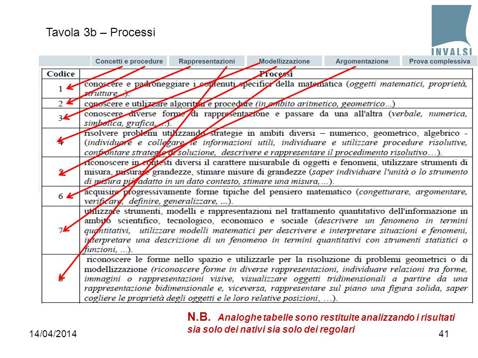 Tavola 3b – Processi 4114/04/2014 N.B. Analoghe tabelle sono restituite analizzando i risultati sia solo dei nativi sia solo dei regolari