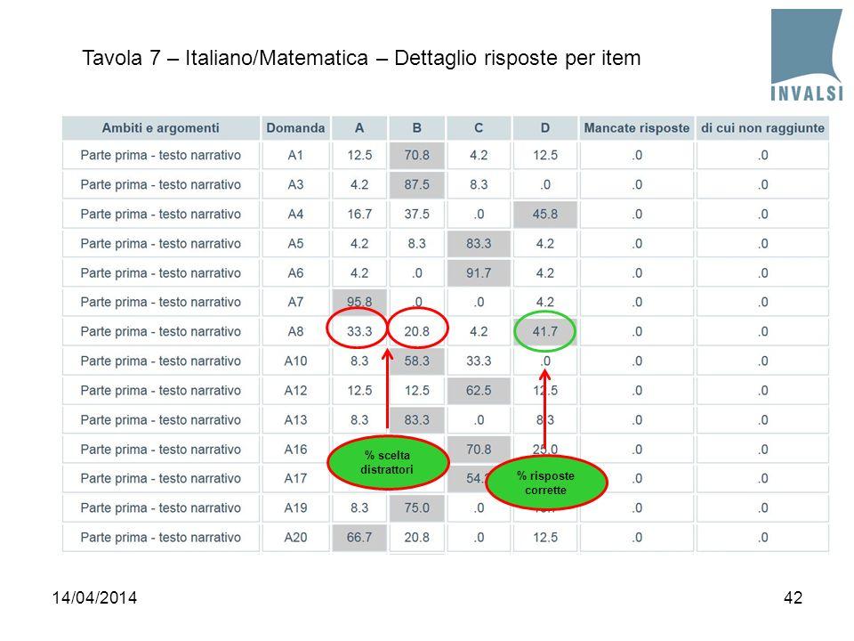 Tavola 7 – Italiano/Matematica – Dettaglio risposte per item 4214/04/2014 % risposte corrette % scelta distrattori