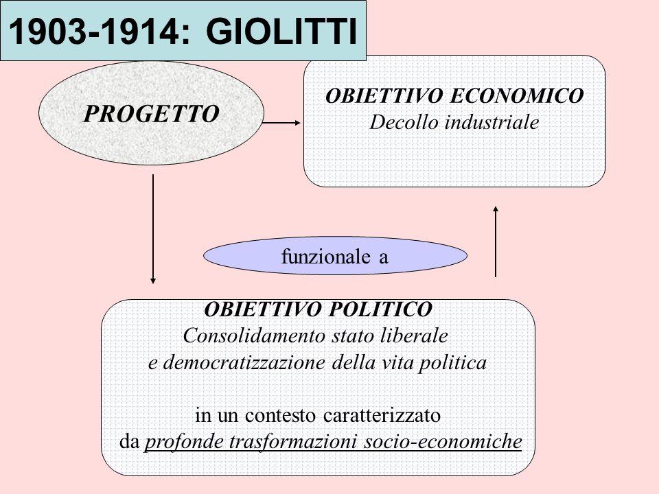 PROGETTO funzionale a OBIETTIVO ECONOMICO Decollo industriale OBIETTIVO POLITICO Consolidamento stato liberale e democratizzazione della vita politica