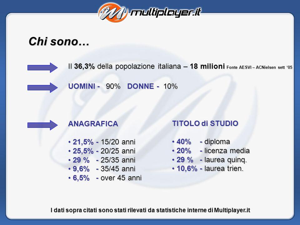 Chi sono… Il 36,3% della popolazione italiana – 18 milioni Fonte AESVI – ACNielsen sett 05 UOMINI-90%DONNE - 10% UOMINI - 90% DONNE - 10% I dati sopra