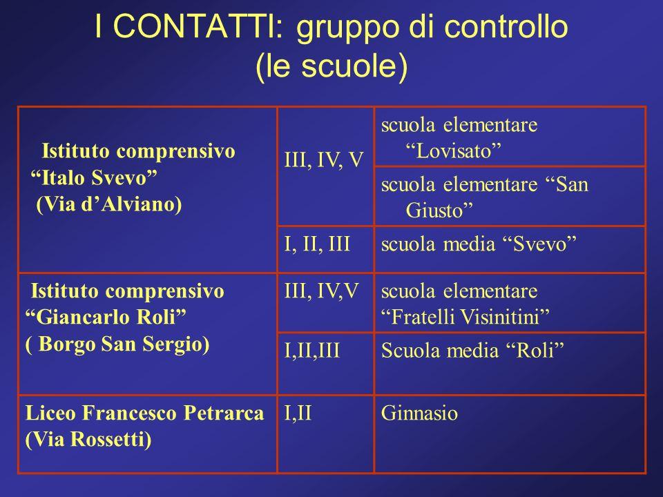 I CONTATTI: gruppo di controllo (le scuole) Istituto comprensivo Italo Svevo (Via dAlviano) III, IV, V scuola elementare Lovisato scuola elementare Sa