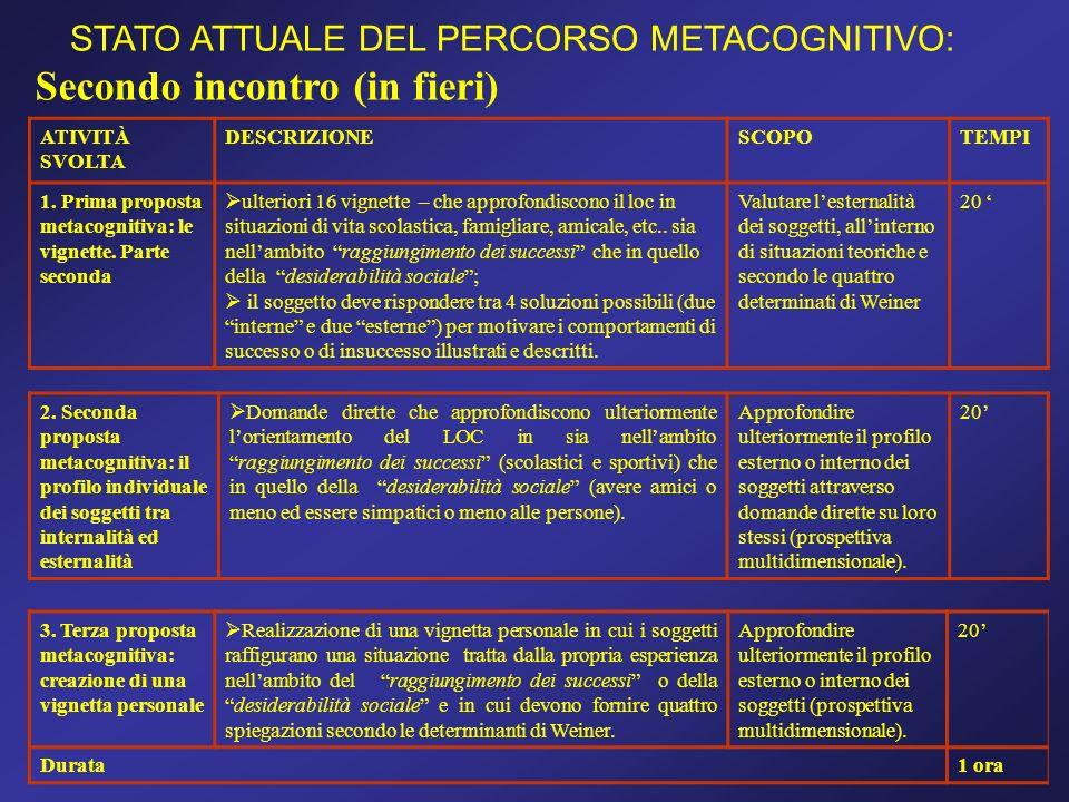 Secondo incontro (in fieri) STATO ATTUALE DEL PERCORSO METACOGNITIVO: ATIVITÀ SVOLTA DESCRIZIONESCOPOTEMPI 1. Prima proposta metacognitiva: le vignett