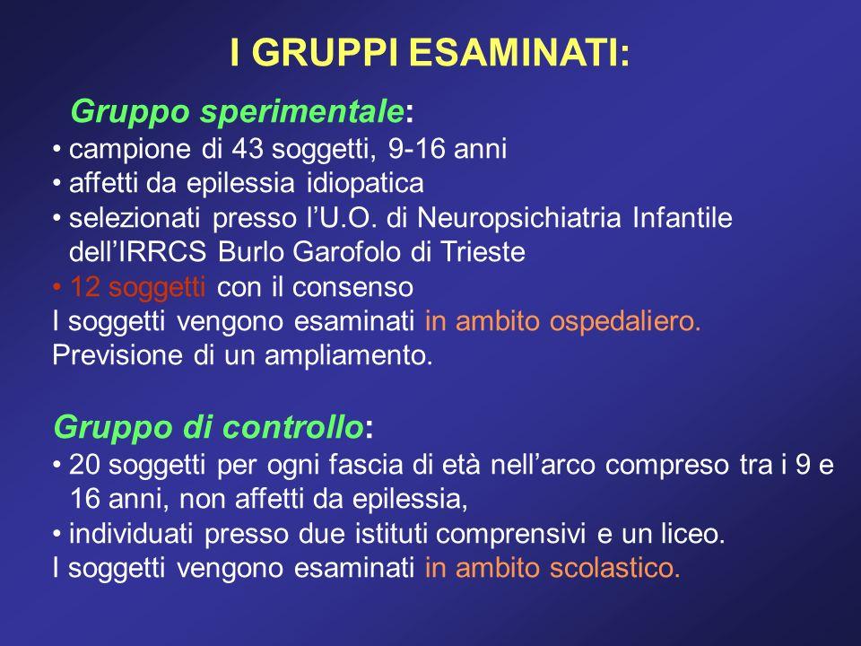 Gruppo sperimentale: campione di 43 soggetti, 9-16 anni affetti da epilessia idiopatica selezionati presso lU.O. di Neuropsichiatria Infantile dellIRR