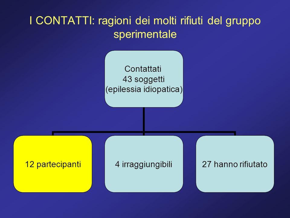I CONTATTI: ragioni dei molti rifiuti del gruppo sperimentale Contattati 43 soggetti (epilessia idiopatica) 12 partecipanti4 irraggiungibili27 hanno r
