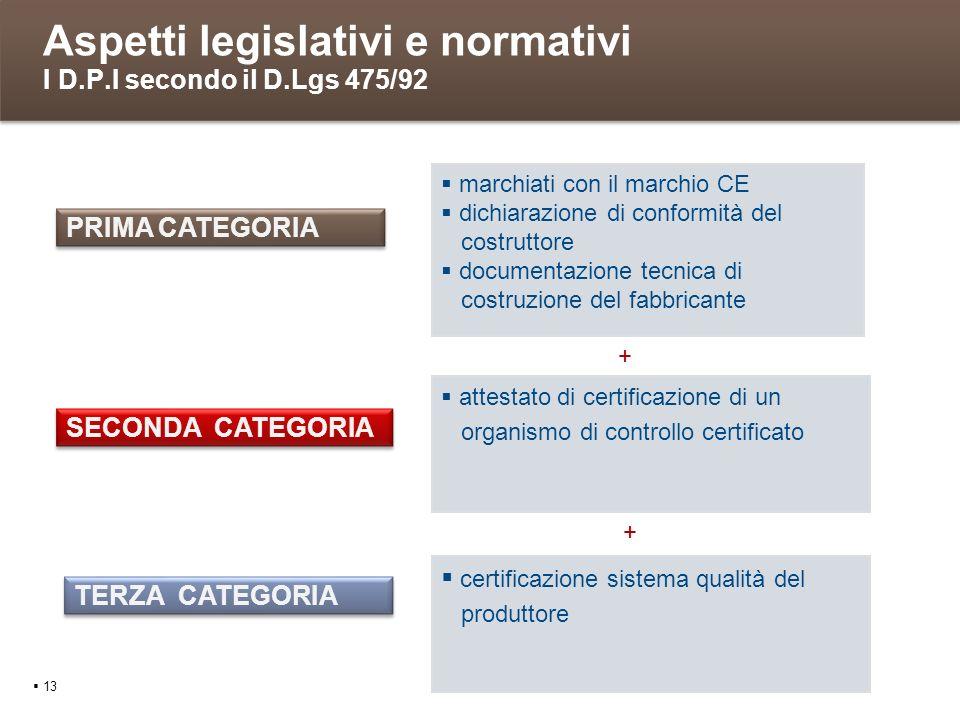 Aspetti legislativi e normativi I D.P.I secondo il D.Lgs 475/92 13 marchiati con il marchio CE dichiarazione di conformità del costruttore documentazi