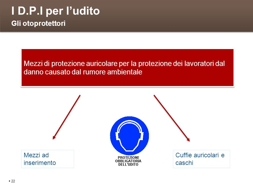 I D.P.I per ludito 22 Gli otoprotettori Mezzi di protezione auricolare per la protezione dei lavoratori dal danno causato dal rumore ambientale Mezzi