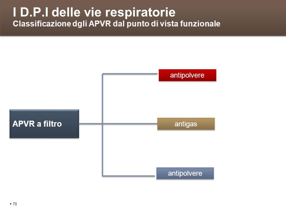 I D.P.I delle vie respiratorie Classificazione dgli APVR dal punto di vista funzionale 70 APVR a filtro antipolvere antigas antipolvere