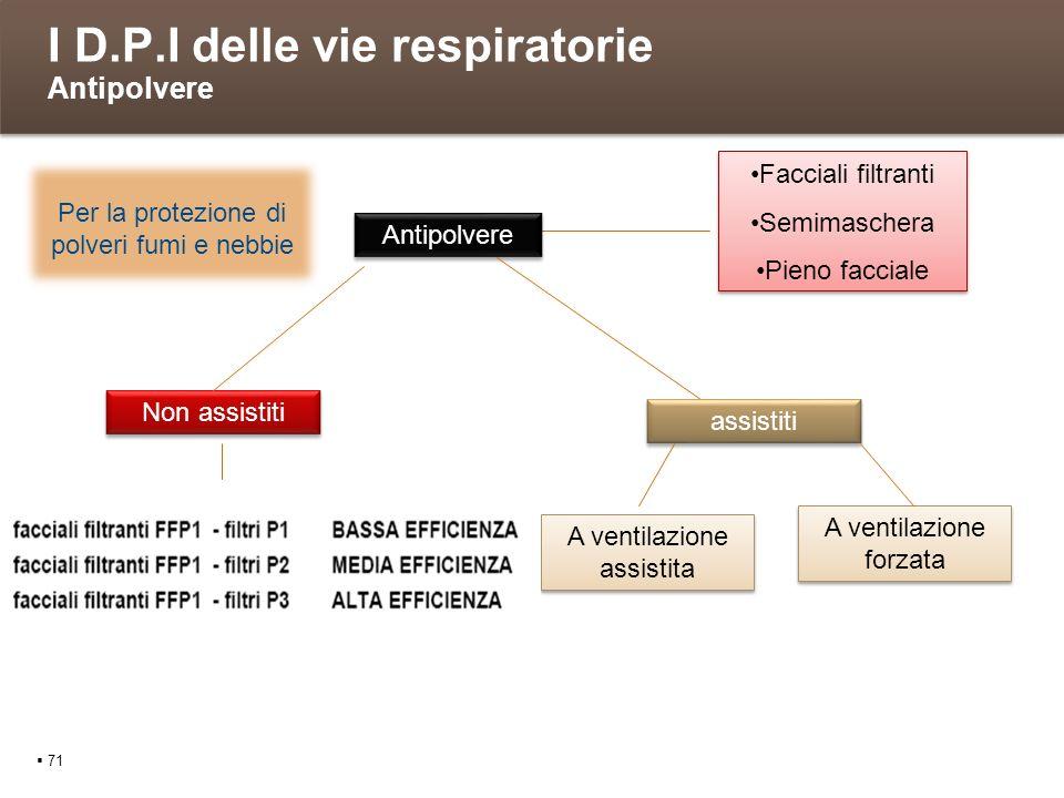 I D.P.I delle vie respiratorie Antipolvere 71 Non assistiti Facciali filtranti Semimaschera Pieno facciale Facciali filtranti Semimaschera Pieno facci