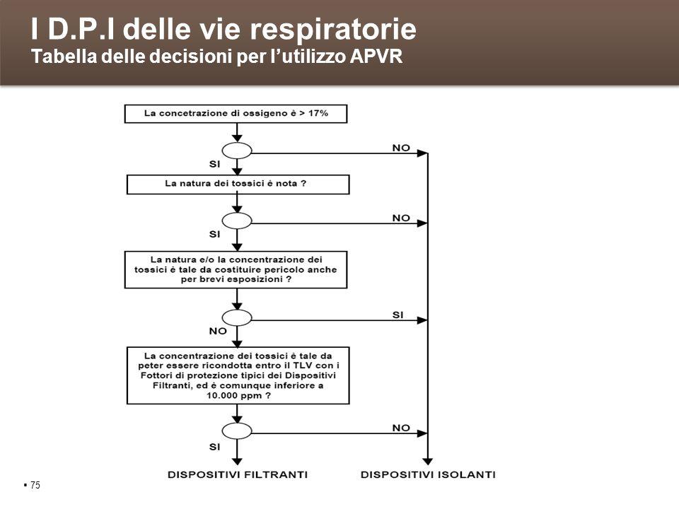 I D.P.I delle vie respiratorie Tabella delle decisioni per lutilizzo APVR 75