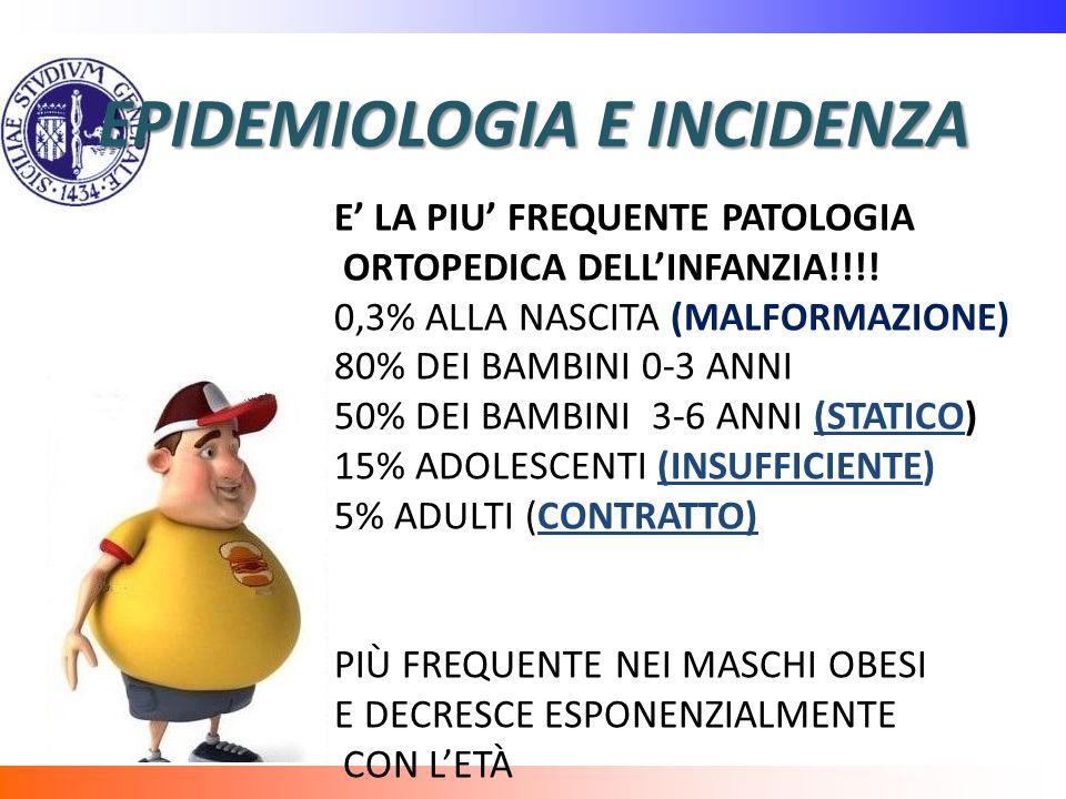 EZIOLOGIA PIEDE PIATTO CONGENITO PIEDE PIATTO ACQUISITO ANOMALIE SCHELETRICHE, BREVITA TENDINE DI ACHILLE, MALPOSIZIONAMENTO INTRAUTERINO ECC PATOLOGICO(paralisi, infiammazioni ecc) TRAUMATICO(fratture, lesioni tendinee, cicatrici ecc) ESSENZIALE O STATICO