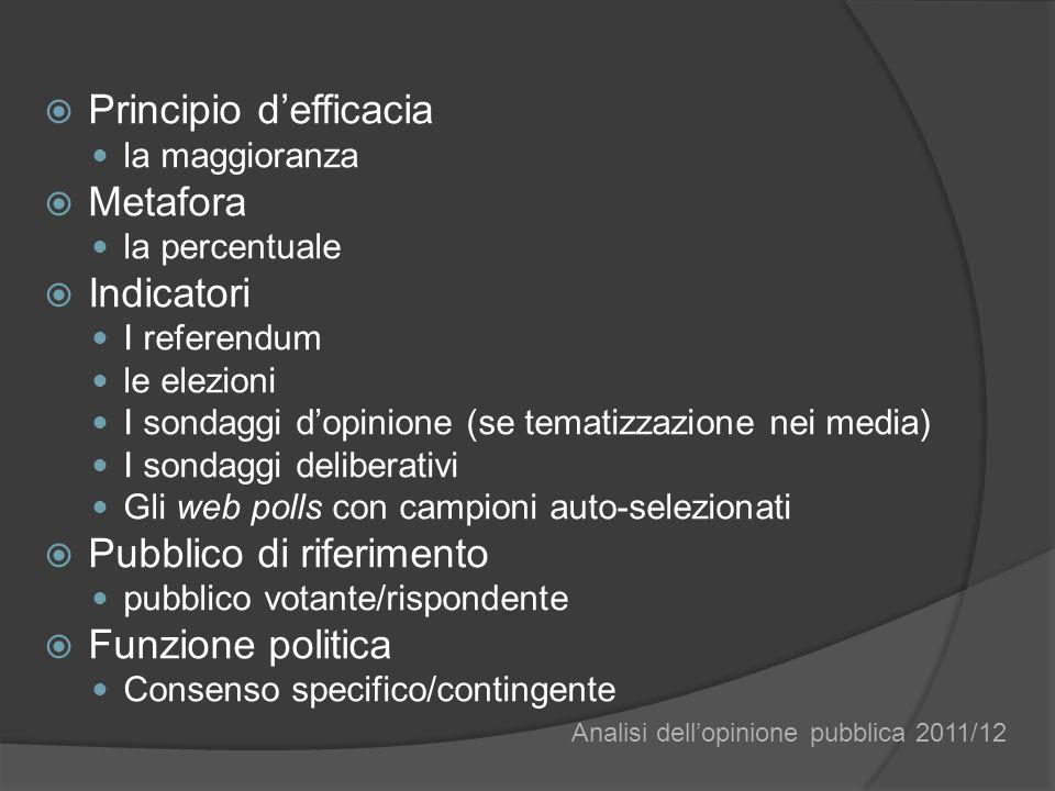 Principio defficacia la maggioranza Metafora la percentuale Indicatori I referendum le elezioni I sondaggi dopinione (se tematizzazione nei media) I sondaggi deliberativi Gli web polls con campioni auto-selezionati Pubblico di riferimento pubblico votante/rispondente Funzione politica Consenso specifico/contingente Analisi dellopinione pubblica 2011/12