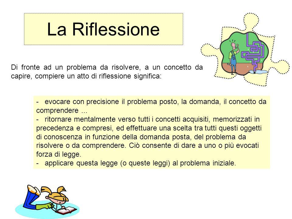 La Riflessione - evocare con precisione il problema posto, la domanda, il concetto da comprendere... - ritornare mentalmente verso tutti i concetti ac