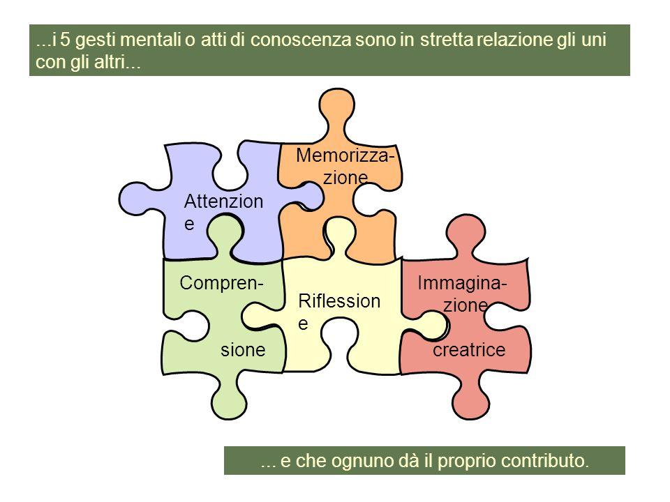 Riflession e Compren- sione Attenzion e Immagina- zione creatrice...i 5 gesti mentali o atti di conoscenza sono in stretta relazione gli uni con gli a
