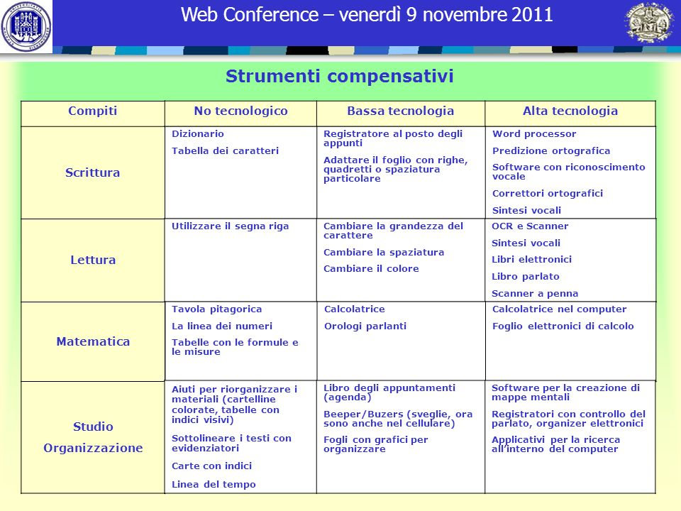 Web Conference – venerdì 9 novembre 2011 Strumenti compensativi Compiti Scrittura Lettura Matematica Studio Organizzazione No tecnologicoBassa tecnolo