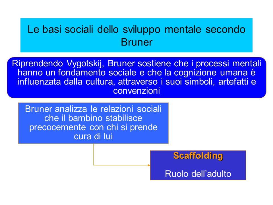 Le basi sociali dello sviluppo mentale secondo Bruner Riprendendo Vygotskij, Bruner sostiene che i processi mentali hanno un fondamento sociale e che