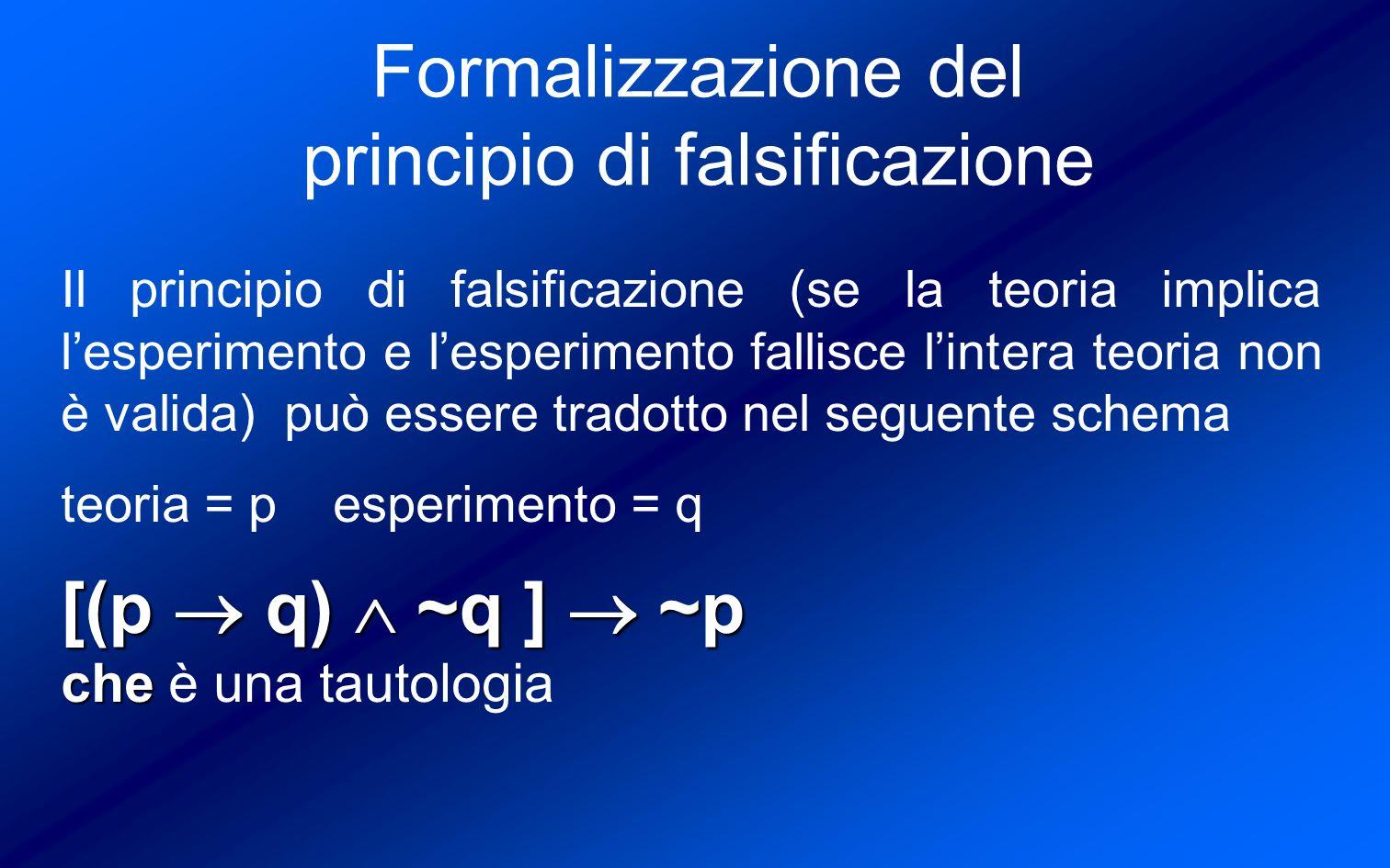 Formalizzazione del principio di falsificazione Il principio di falsificazione (se la teoria implica lesperimento e lesperimento fallisce lintera teoria non è valida) può essere tradotto nel seguente schema teoria = p esperimento = q [(p q) ~q ] ~p che che è una tautologia