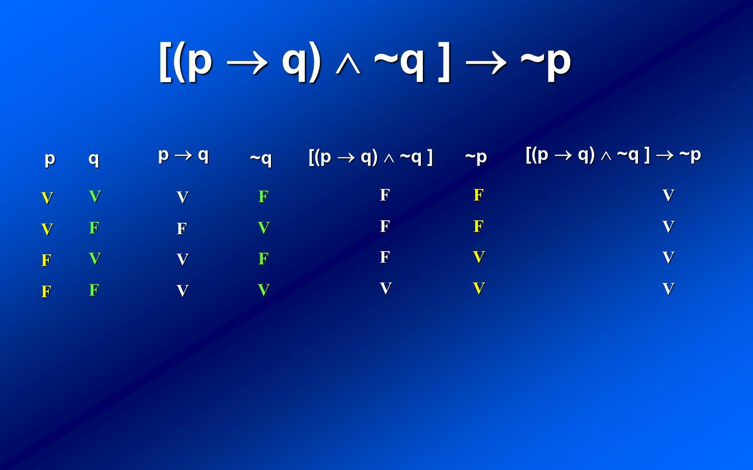 [(p q) ~q ] ~p VVFF p VFVF q VFVV p q FFFV [(p q) ~q ] FVFV ~q VVVV [(p q) ~q ] ~p FFVV ~p