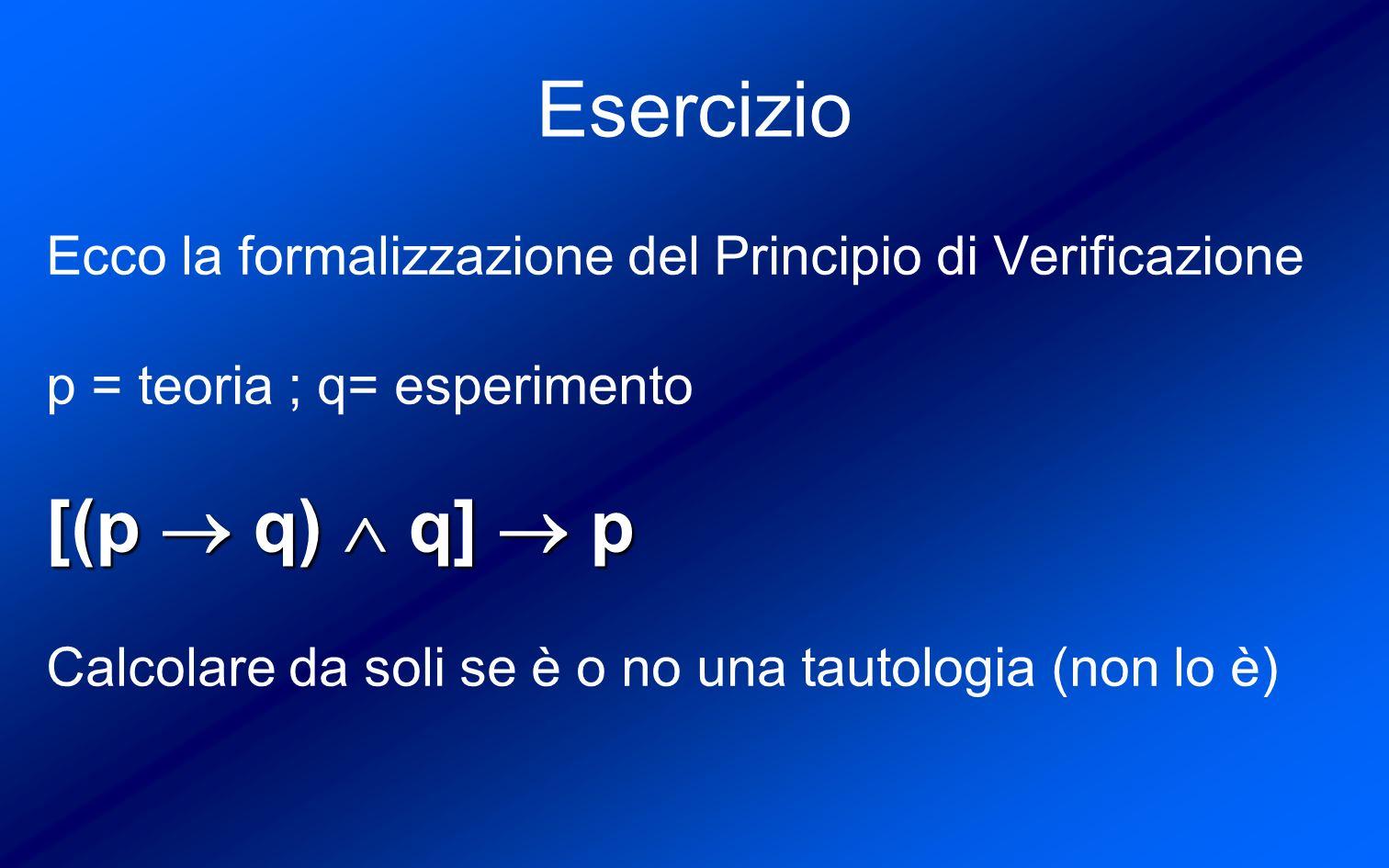 Esercizio Ecco la formalizzazione del Principio di Verificazione p = teoria ; q= esperimento [(p q) q] p Calcolare da soli se è o no una tautologia (non lo è)