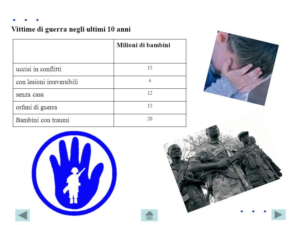 Vittime di guerra negli ultimi 10 anni Milioni di bambini uccisi in conflitti 15 con lesioni irreversibili 4 senza casa 12 orfani di guerra 15 Bambini