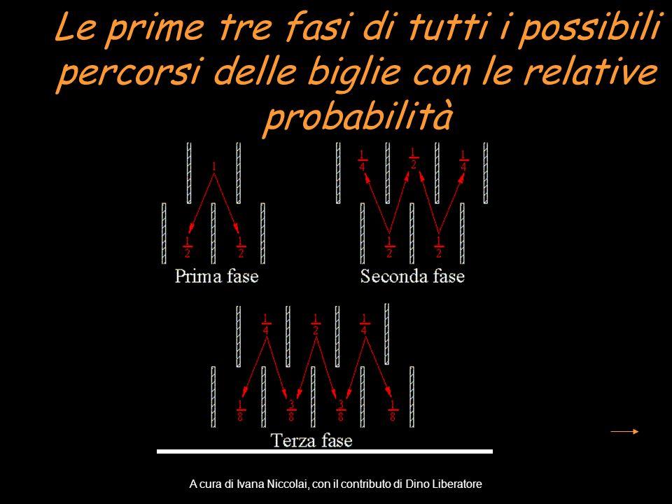 Le prime tre fasi di tutti i possibili percorsi delle biglie con le relative probabilità A cura di Ivana Niccolai, con il contributo di Dino Liberator