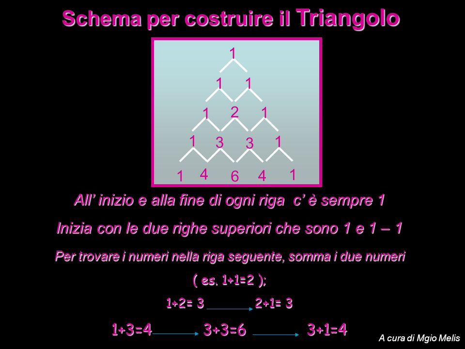 Schema per costruire il Triangolo All inizio e alla fine di ogni riga c è sempre 1 Inizia con le due righe superiori che sono 1 e 1 – 1 Per trovare i