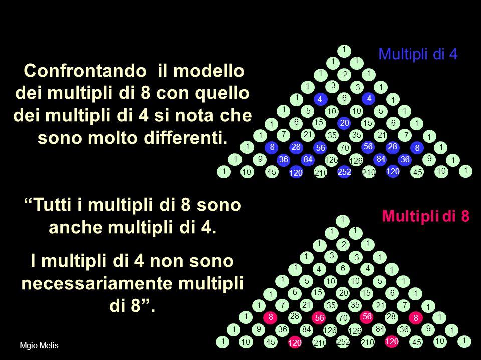 Confrontando il modello dei multipli di 8 con quello dei multipli di 4 si nota che sono molto differenti. Tutti i multipli di 8 sono anche multipli di