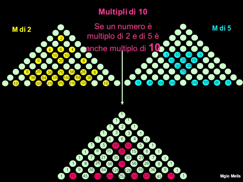 2 6 4 4 10 6 620 8 8 10 28 56 70 36 84 126 120 210 252 M di 2 120 210 M di 5 5 5 10 15 20 35 70 Multipli di 10 Se un numero è multiplo di 2 e di 5 è a