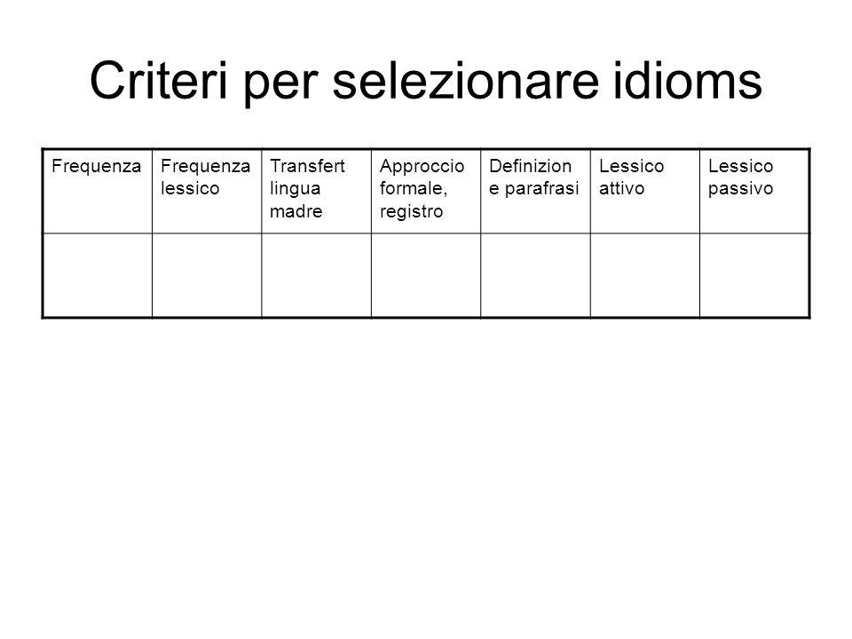 Criteri per selezionare idioms FrequenzaFrequenza lessico Transfert lingua madre Approccio formale, registro Definizion e parafrasi Lessico attivo Les