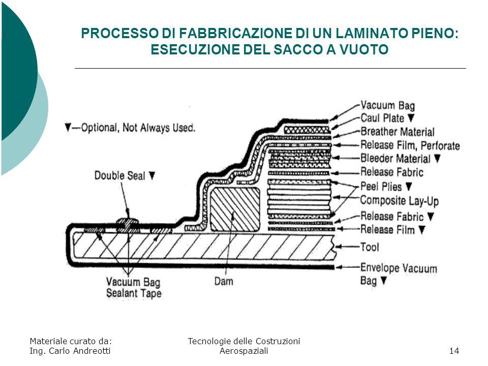 Materiale curato da: Ing. Carlo Andreotti Tecnologie delle Costruzioni Aerospaziali14 PROCESSO DI FABBRICAZIONE DI UN LAMINATO PIENO: ESECUZIONE DEL S