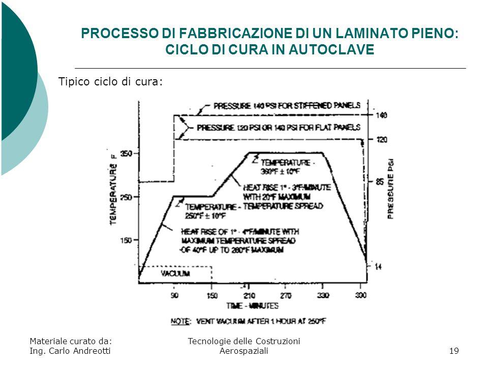 Materiale curato da: Ing. Carlo Andreotti Tecnologie delle Costruzioni Aerospaziali19 PROCESSO DI FABBRICAZIONE DI UN LAMINATO PIENO: CICLO DI CURA IN