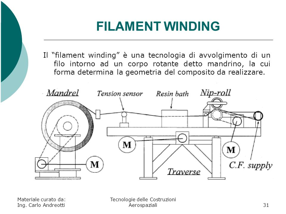 Materiale curato da: Ing. Carlo Andreotti Tecnologie delle Costruzioni Aerospaziali31 FILAMENT WINDING Il filament winding è una tecnologia di avvolgi